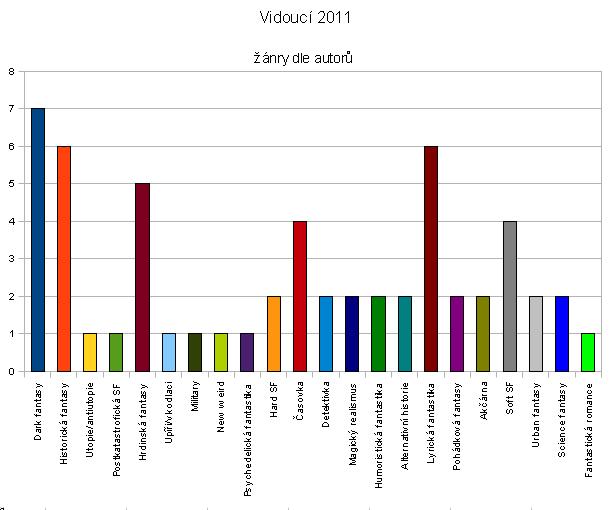 Vidoucí 2011: Žánry povídek dle autorů